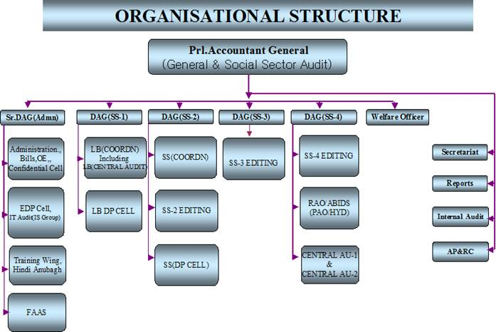 organizational structure general motors • family/team structure • clan structure • tree structure - alfred p sloan's model for gm in the 1920's • layered structure • mixed layered/tree (hybrid) readings for today • sloan's my years with general motors - arguably one of the best books on us organizational structures from 1920-1970.